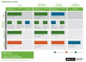 VMware Certification Roadmap