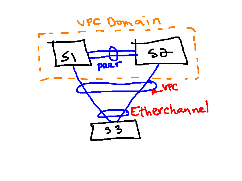 Diagram of vPC